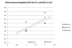 Startup Vergleich auf iphone 6