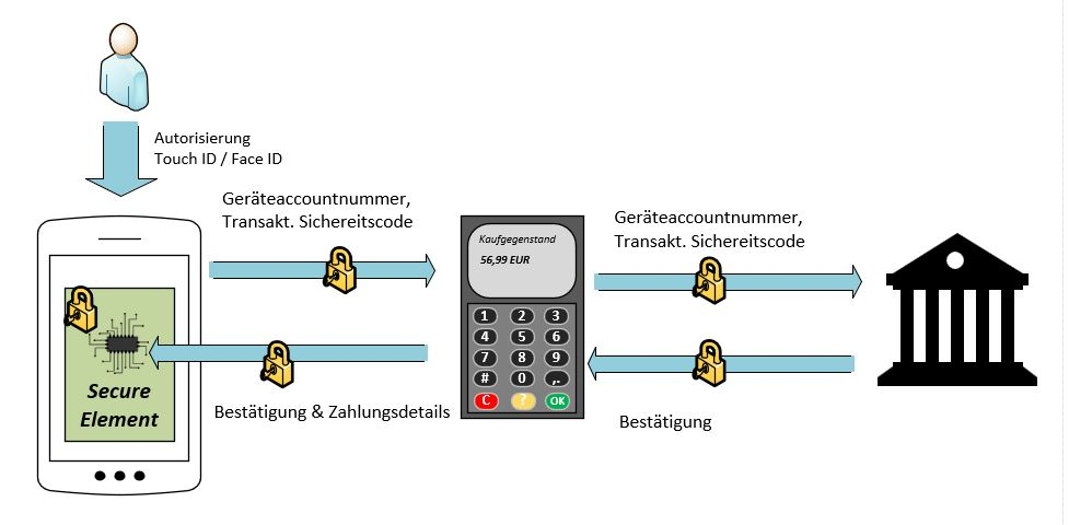 Funktionsweise kontaklose Smartphone Zahlung mit Apple Pay